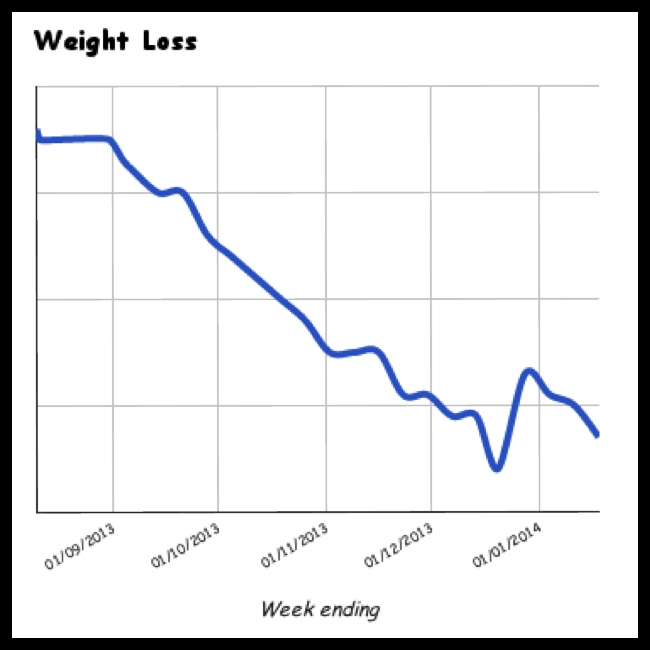 Juicing weight loss graph