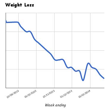 Mark Beddoe Weight Loss 25 Jan 2014