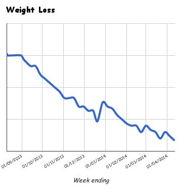 Juicing Weigh Loss - Mark Beddoe 12 April 2014
