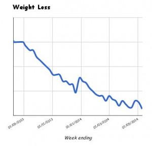 Juicing Weight Loss - Mark Beddoe, 10 May 2014